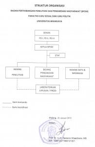 struktur bp3mm